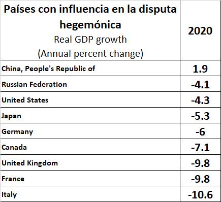Tabla 3 Crecimiento del PIB real a nivel mundial; cambio anual porcentual. Por país