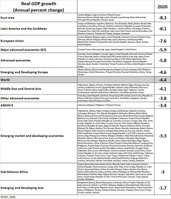 Tabla caída pib mundial 2020 Covid - 19 por región