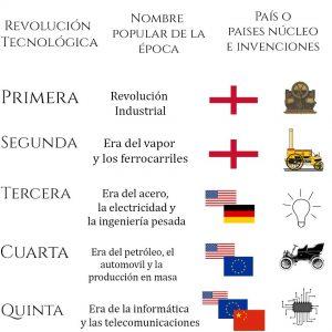 5 Revoluciones tecnológicas